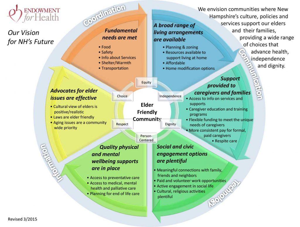 Image of EH Shared Vision for Elder Health